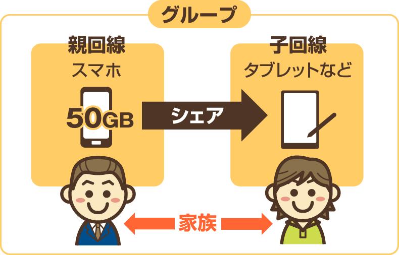 データシェアプラスの概要図