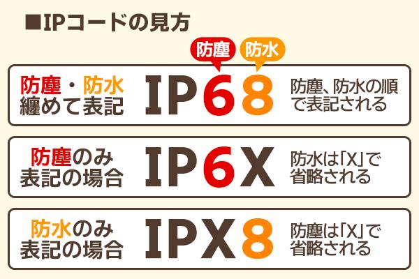 IPコードの見方