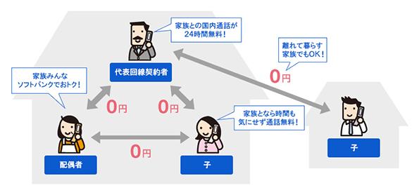 ソフトバンク「家族割引」イメージ