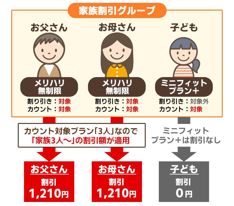 「新みんな家族割」割引きイメージ