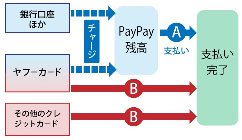 paypay支払いイメージ