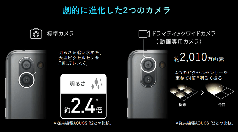 劇的に進化した2つのカメラ
