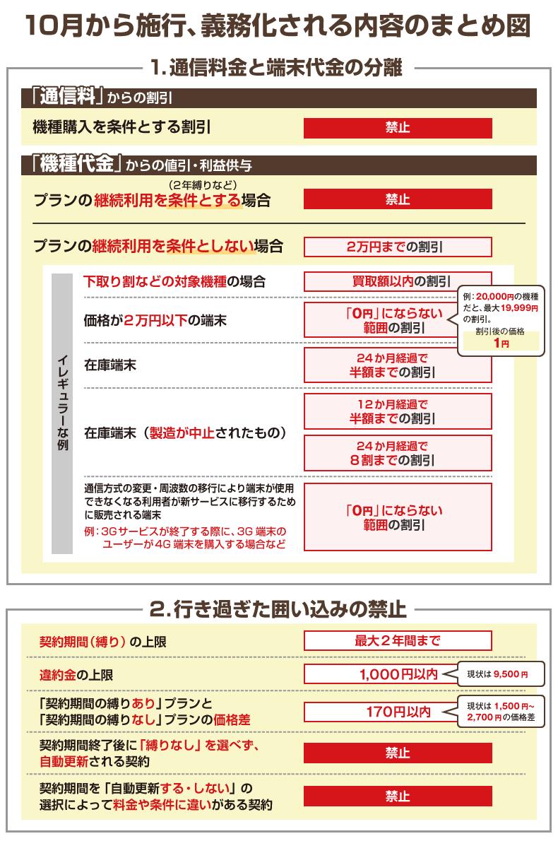 プラン 金 フィット ミニ 違約