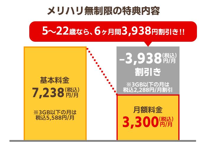 「SoftBank学割」メリハリ無制限の特典内容