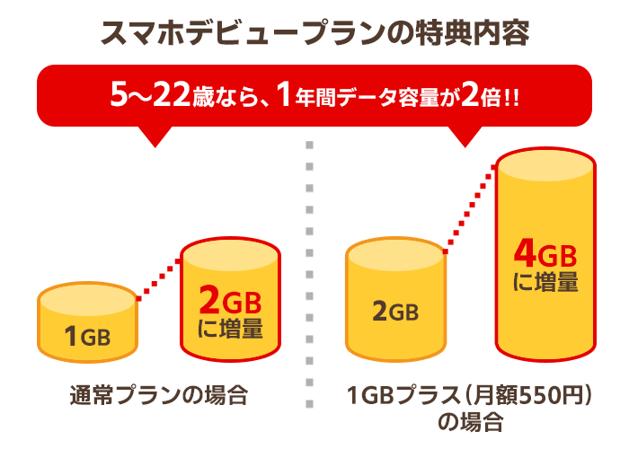 「SoftBank学割」スマホデビュープランの特典内容