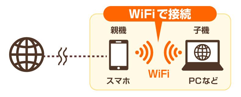 WiFi接続のイメージ図