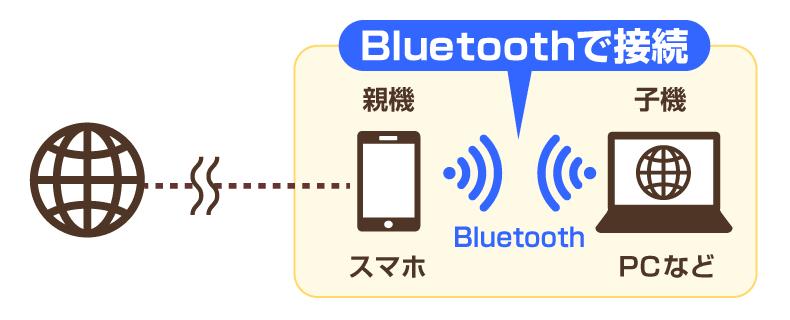 Bluetooth接続のイメージ図