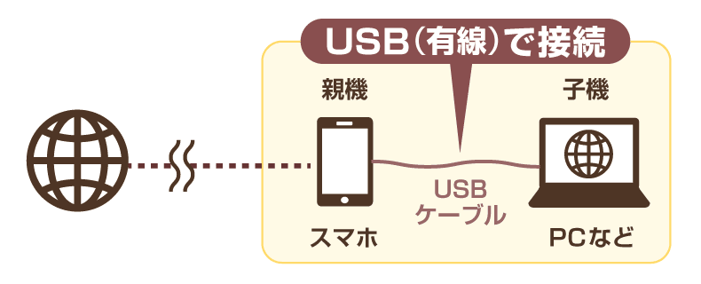 USB接続のイメージ図